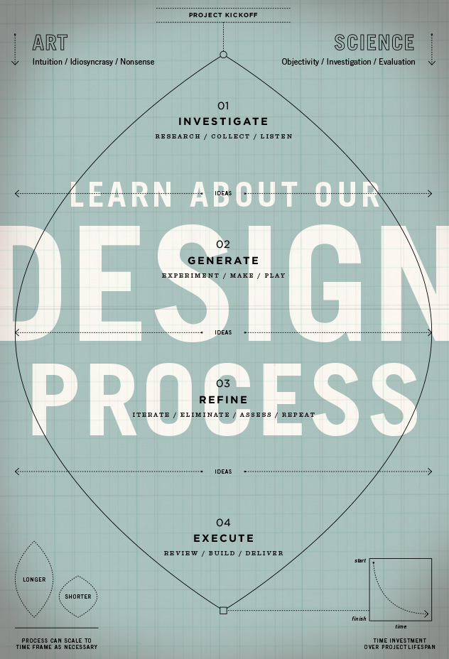 Learn About Our Design Process